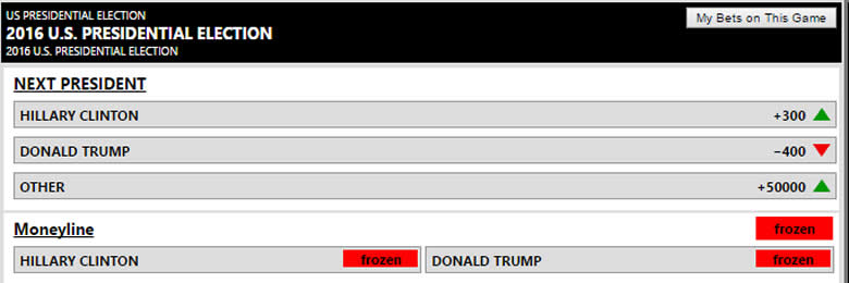 Current Odds On Election Night
