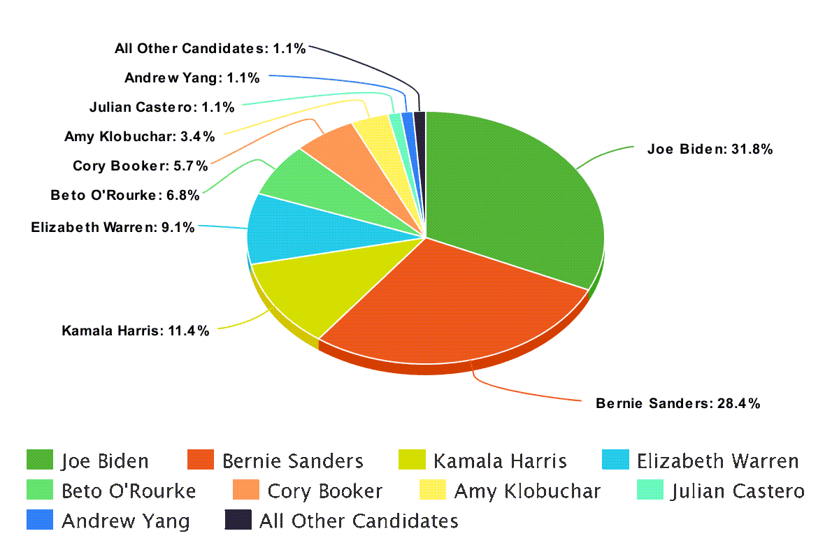 Democrat-Pie-Chart-Nomination
