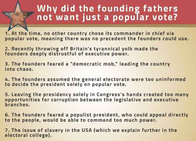 Founding Fathers Popular Vote