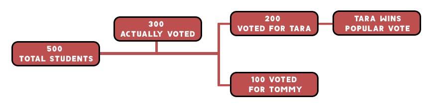 Popular Vote Example