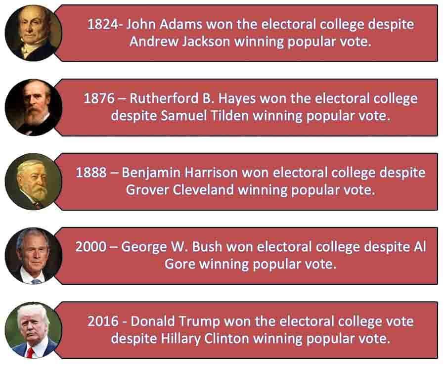 Unpopular Presidents